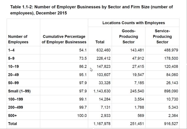 StatsCan Employer Businesses by Firm Size