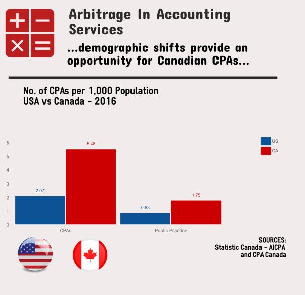 CA US Arbitrage