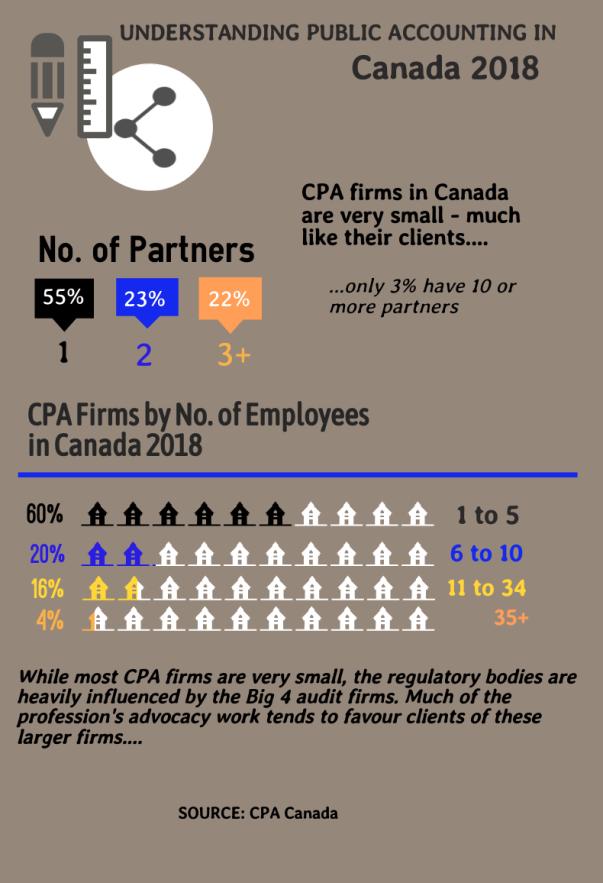 CPA Firms in Canada